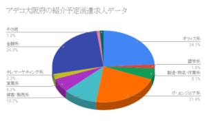 アデコ大阪府の紹介予定派遣求人データ