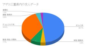 アデコ三重県内の求人データ