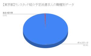 【東京都】ランスタッド紹介予定派遣求人の職種別データ