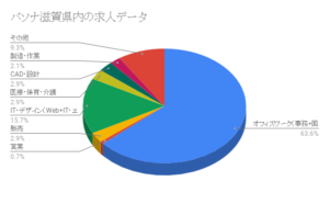 パソナ滋賀県内の求人データ