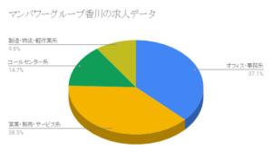 マンパワーグループ香川の求人データ