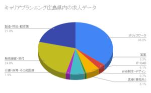キャリアプランニング広島県内の求人データ