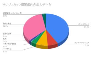 テンプスタッフ福岡県内の求人データ