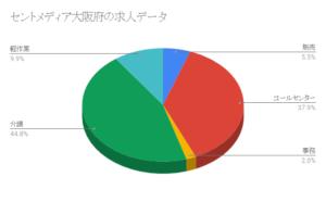 セントメディア大阪府の求人データ