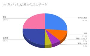 ヒバライドットコム熊本の求人データ