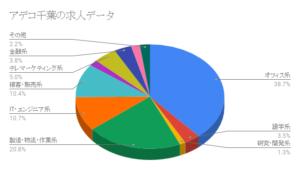 アデコ千葉の求人データ