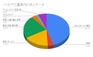 パソピア三重県内の求人データ