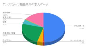 テンプスタッフ福島県内の求人データ