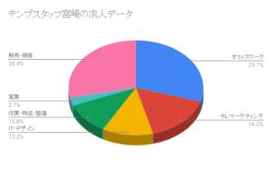テンプスタッフ宮崎の求人データ