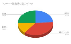 アステート徳島県の求人データ
