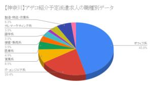 【神奈川】アデコ紹介予定派遣求人の職種別データ