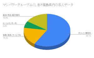 マンパワーグループ福島県内の求人データ
