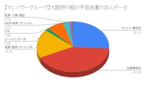 【マンパワーグループ】大阪府の紹介予定派遣の求人データ