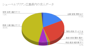 シューペルブリアン広島県内の求人データ