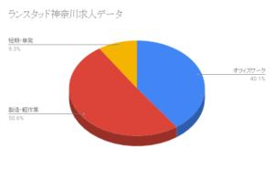 ランスタッド神奈川求人データ