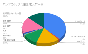 テンプスタッフ兵庫県求人データ