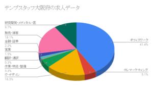 テンプスタッフ大阪府の求人データ