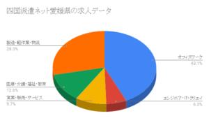四国派遣ネット愛媛県の求人データ