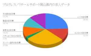 プログレス/リテールサポート岡山県内の求人データ