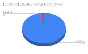 【ランスタッド】大阪府紹介予定派遣の求人データ