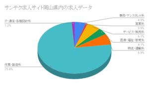 サンテク求人サイト岡山県内の求人データ