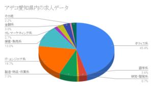 アデコ愛知県内の求人データ