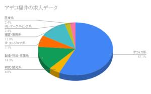 アデコ福井の求人データ