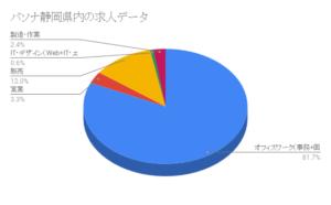 パソナ静岡県内の求人データ