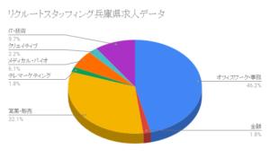 リクルートスタッフィング兵庫県求人データ