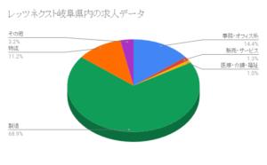 レッツネクスト岐阜県内の求人データ