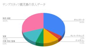 テンプスタッフ鹿児島の求人データ