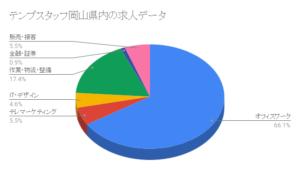 テンプスタッフ岡山県内の求人データ