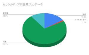 セントメディア奈良県求人データ