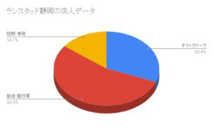 ランスタッド静岡の求人データ