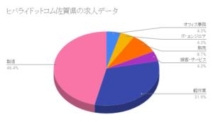 ヒバライドットコム佐賀県の求人データ