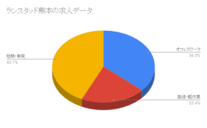 ランスタッド熊本の求人データ