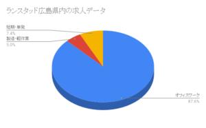 ランスタッド広島県内の求人データ