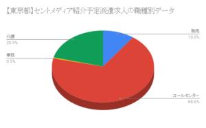 【東京都】セントメディア紹介予定派遣求人の職種別データ