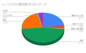 レッツネクスト愛知県内の求人データ