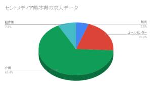 セントメディア熊本県の求人データ