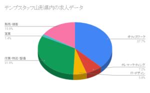テンプスタッフ山形県内の求人データ
