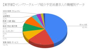 【東京都】マンパワーグループ紹介予定派遣求人の職種別データ