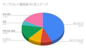 テンプスタッフ島根県内の求人データ
