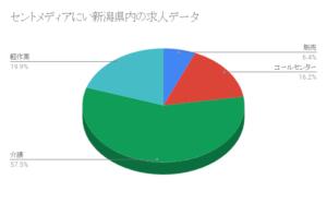 セントメディア新潟県内の求人データ