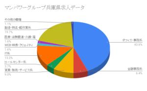 マンパワーグループ兵庫県求人データ