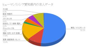 ヒューマンリソシア愛知県内の求人データ