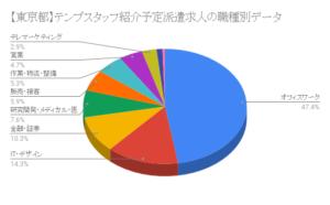 【東京都】テンプスタッフ紹介予定派遣求人の職種別データ