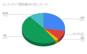 セントメディア愛知県内の求人データ