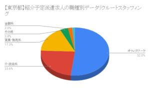 【東京都】紹介予定派遣求人の職種別データ