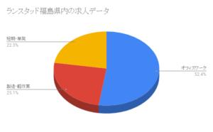ランスタッド福島県内の求人データ